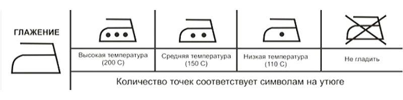 Значение изображения утюга на пришивных ярлыках